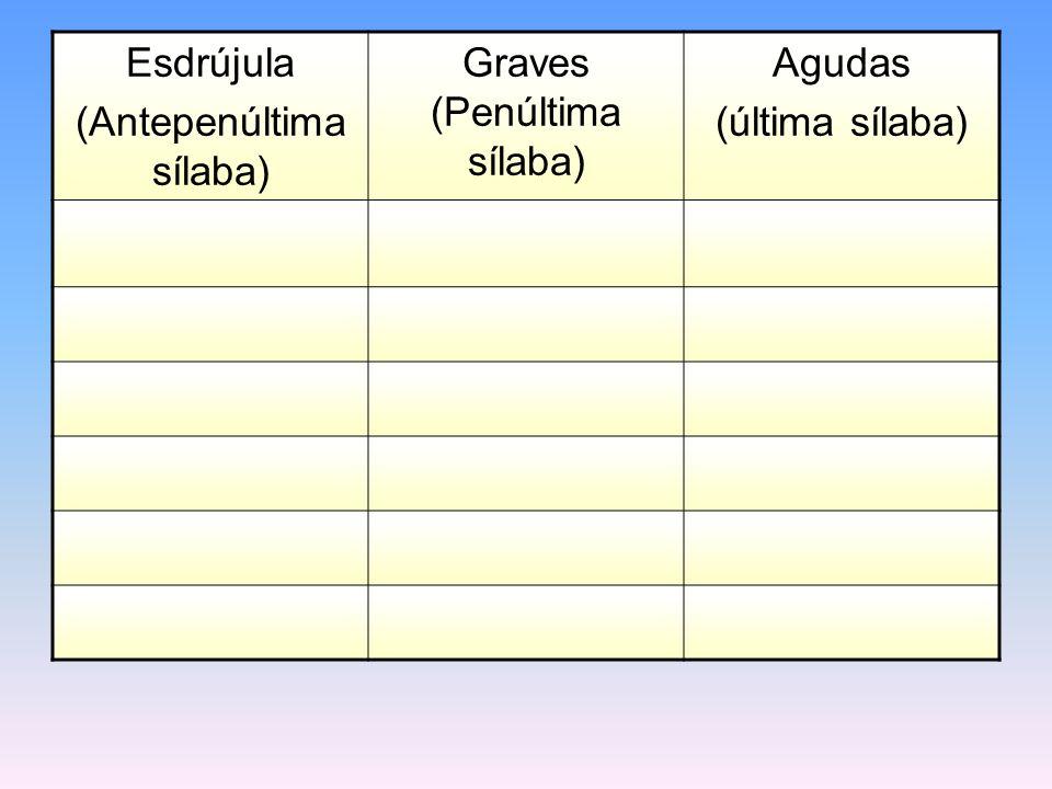 Esdrújula (Antepenúltima sílaba) Graves (Penúltima sílaba) Agudas (última sílaba)