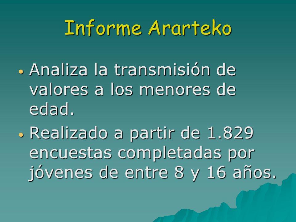 Informe Ararteko Analiza la transmisión de valores a los menores de edad. Analiza la transmisión de valores a los menores de edad. Realizado a partir