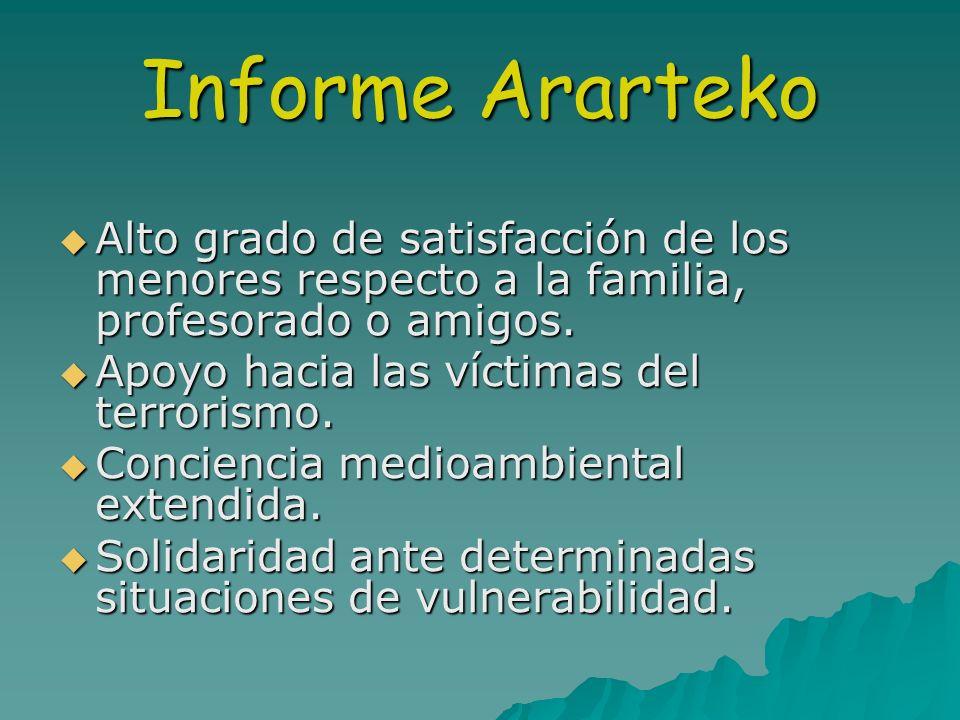 Informe Ararteko Alto grado de satisfacción de los menores respecto a la familia, profesorado o amigos. Alto grado de satisfacción de los menores resp