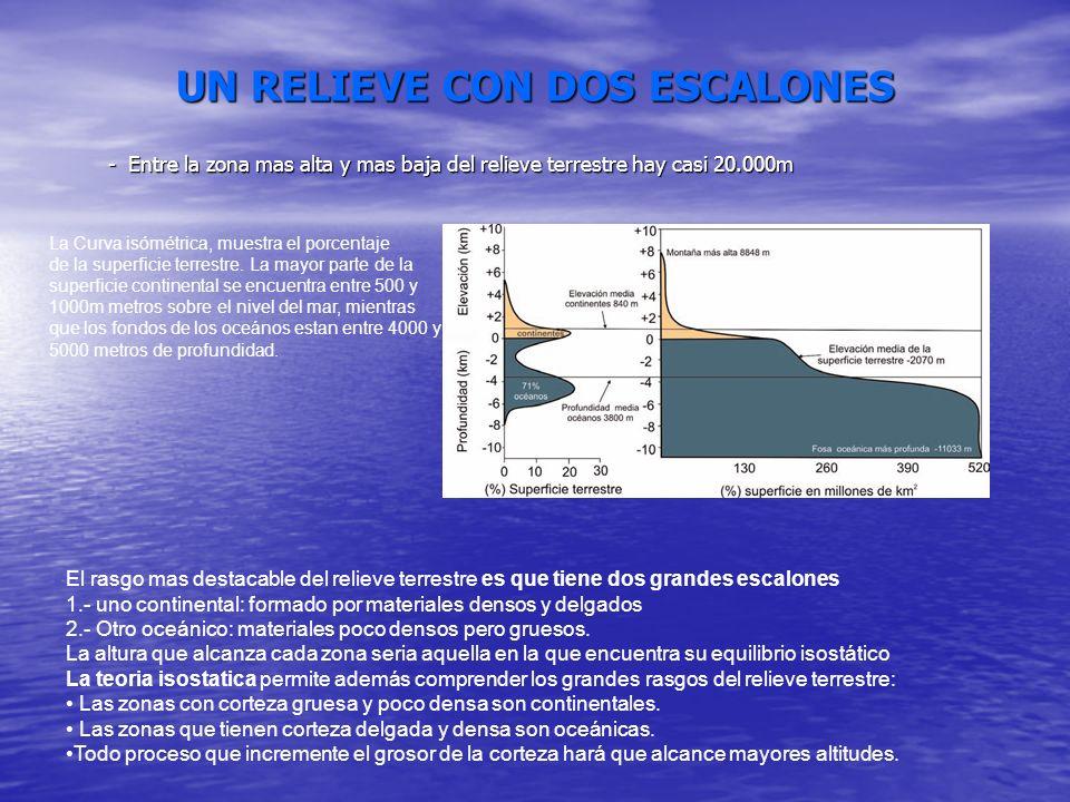 UN RELIEVE CON DOS ESCALONES - Entre la zona mas alta y mas baja del relieve terrestre hay casi 20.000m La Curva isómétrica, muestra el porcentaje de