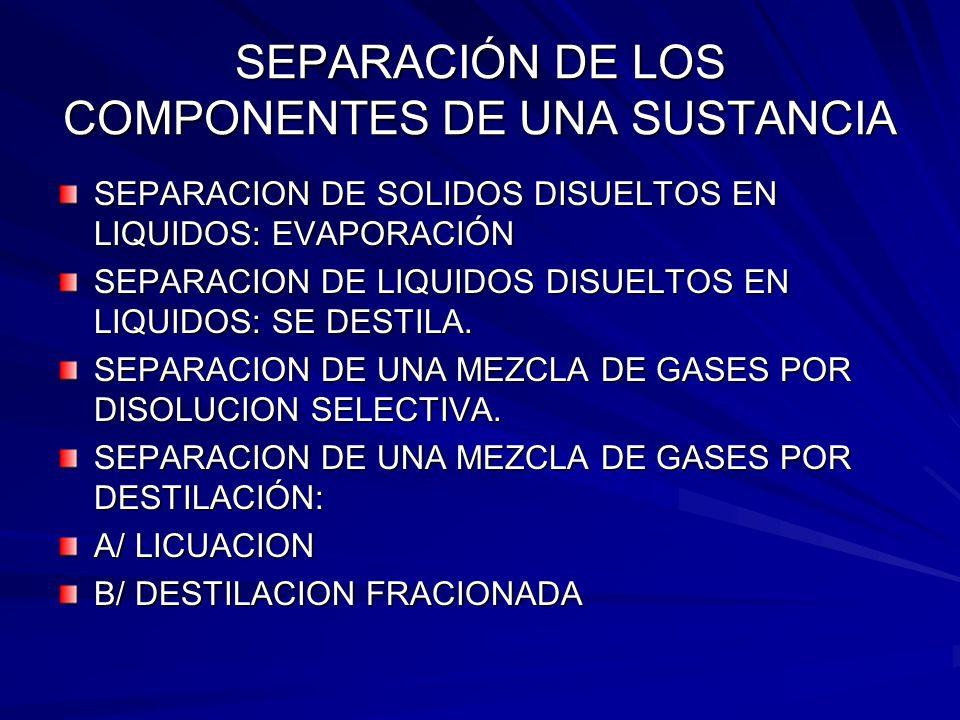 SEPARACIÓN DE LOS COMPONENTES DE UNA SUSTANCIA SEPARACION DE SOLIDOS DISUELTOS EN LIQUIDOS: EVAPORACIÓN SEPARACION DE LIQUIDOS DISUELTOS EN LIQUIDOS: