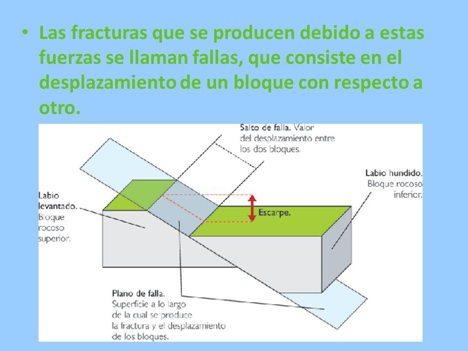 Las fracturas que se producen debido a estas fuerzas se llaman fallas, que consiste en el desplazamiento de un bloque con respecto a otro.