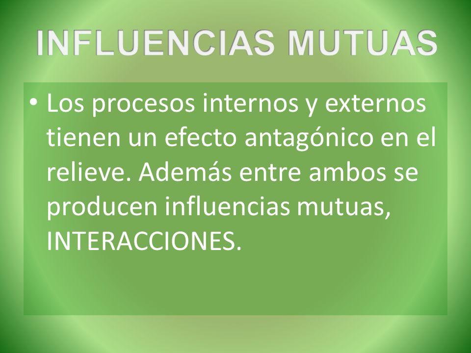 Los procesos internos y externos tienen un efecto antagónico en el relieve. Además entre ambos se producen influencias mutuas, INTERACCIONES.