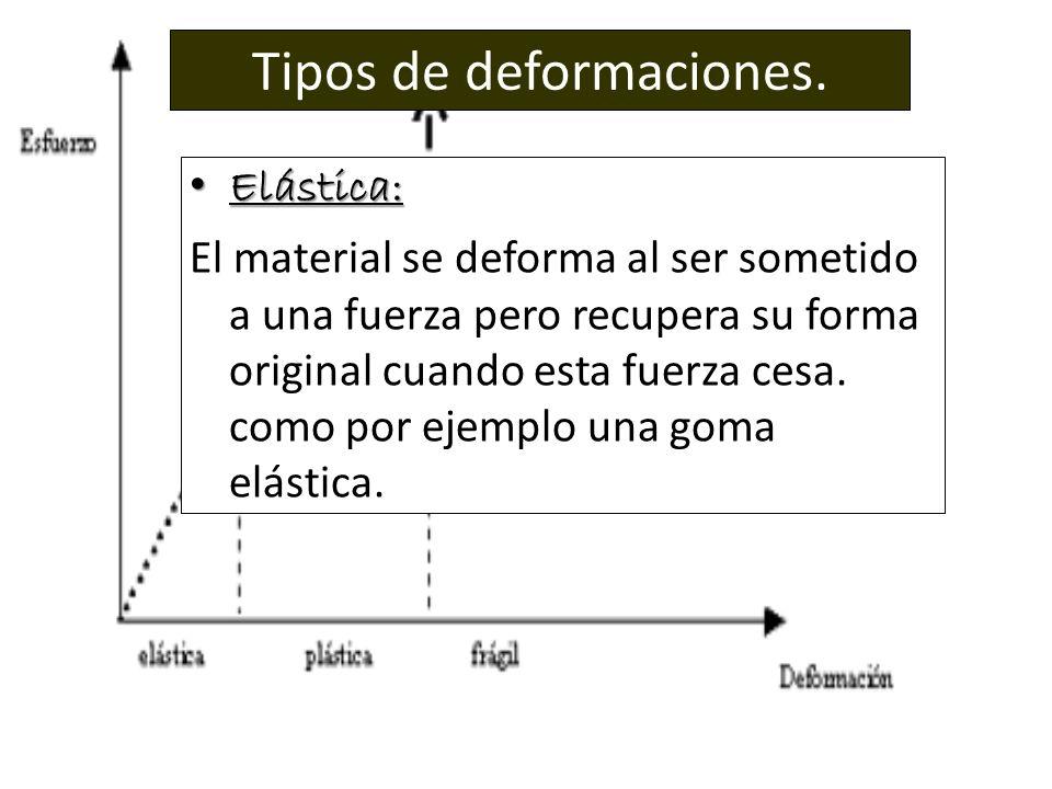 Tipos de deformaciones. Elástica: Elástica: El material se deforma al ser sometido a una fuerza pero recupera su forma original cuando esta fuerza ces