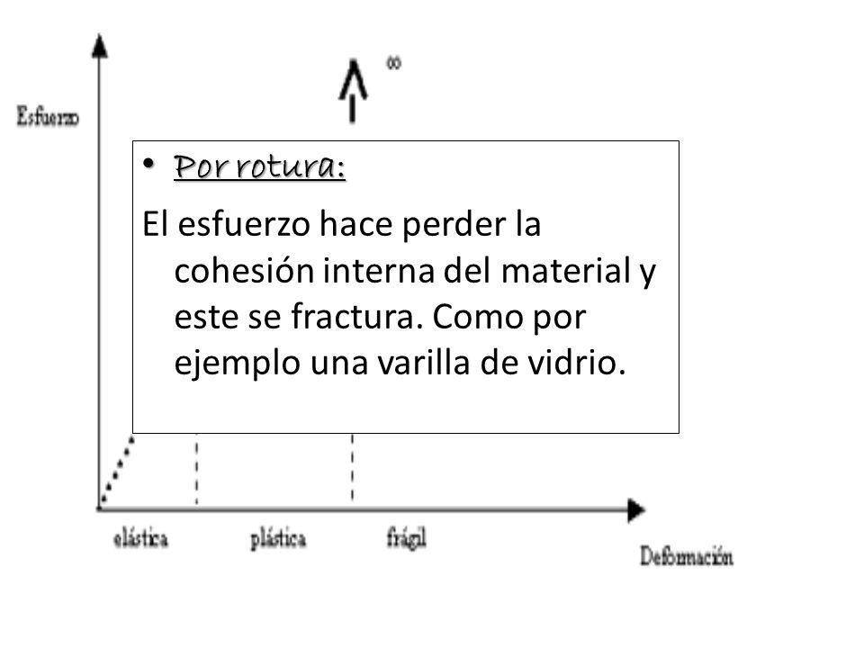 Las fuerzas que deforman la corteza pueden ser de tres tipos: De compresión De compresión De tensión De tensión Cizallantes Cizallantes