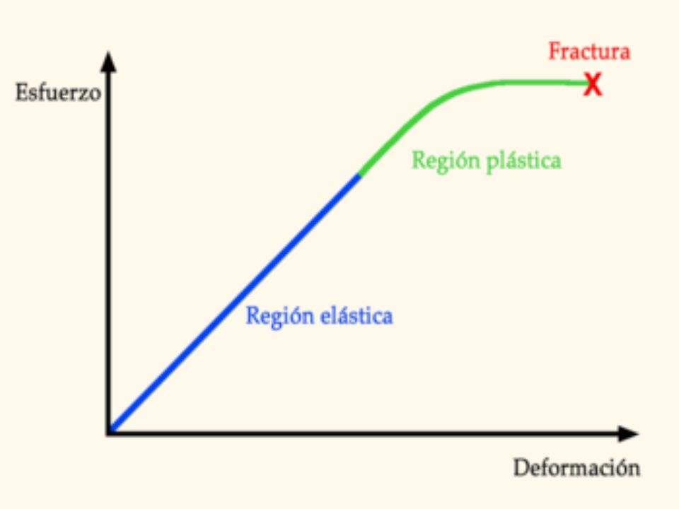 Los procesos internos influyen en los externos..