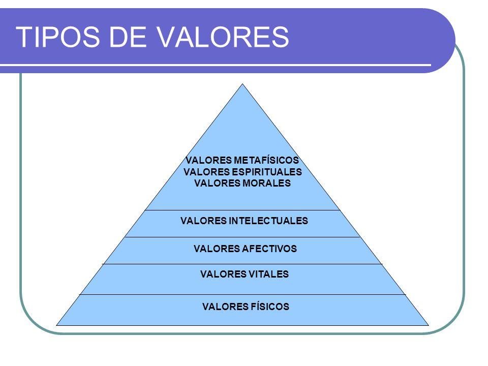 Valores Los Valores son bienes estimables ligados a las necesidades humanas siendo determinantes para el comportamiento humano, tanto de su conducta c