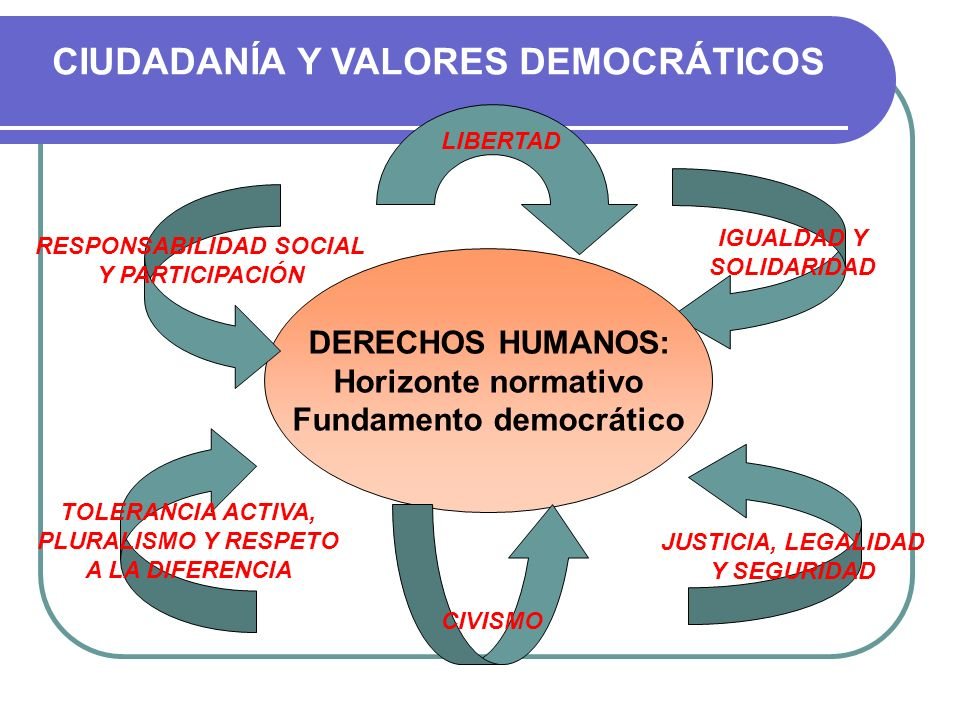 Valores de la educación democrática Participación Aprecio por los derechos humanos Aceptación y el respeto hacia el otro Libertad, justicia e igualdad