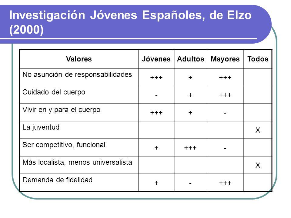 Investigación Jóvenes Españoles, de Elzo (2000) ValoresJóvenesAdultosMayoresTodos Importancia de la familia/pareja X Búsqueda del bienestar, vivir bie