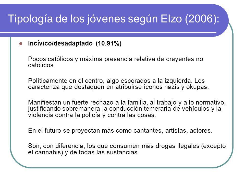 Tipología de los jóvenes según Elzo (2006): Ventajista/disfrutador (19.75%) Idealmente vividor, ventajista, nada altruista, insolidario, adolescente m