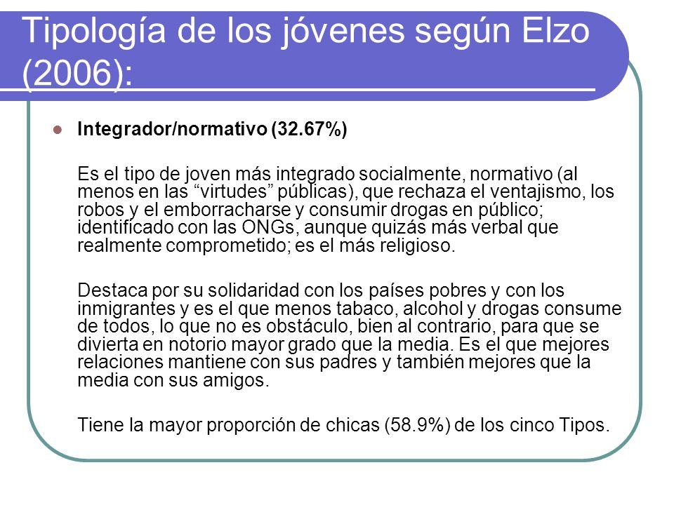 Tipología de los jóvenes según Elzo (2006): Incívico/desadaptado (10.91%) Pocos católicos y máxima presencia relativa de creyentes no católicos. Polít