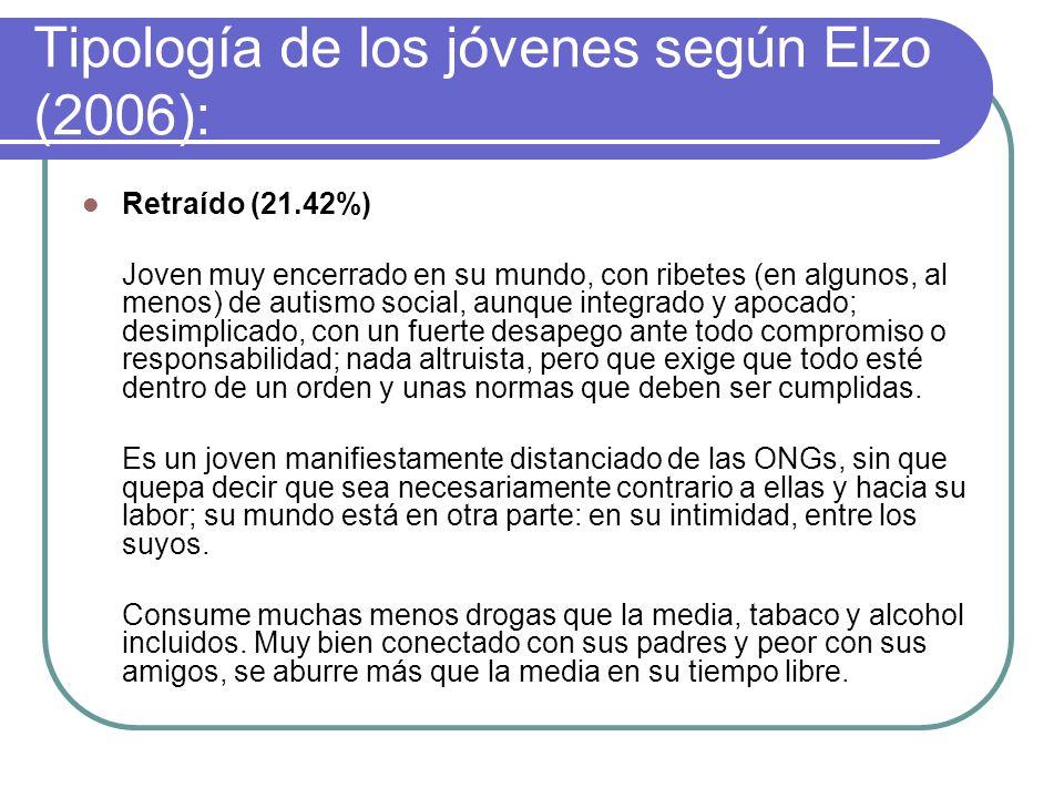 Tipología de los jóvenes según Elzo (2006): Alternativo (15.25%) Joven nada convencional, de izquierdas, no institucional, altruista, comprometido y d