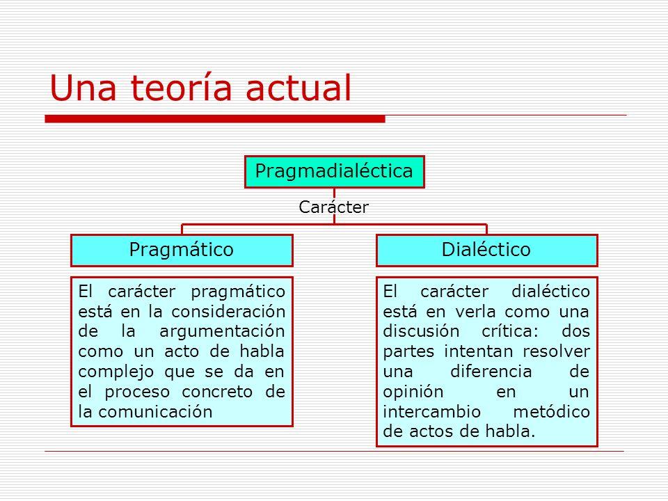 Una teoría actual Pragmadialéctica PragmáticoDialéctico Carácter El carácter pragmático está en la consideración de la argumentación como un acto de h