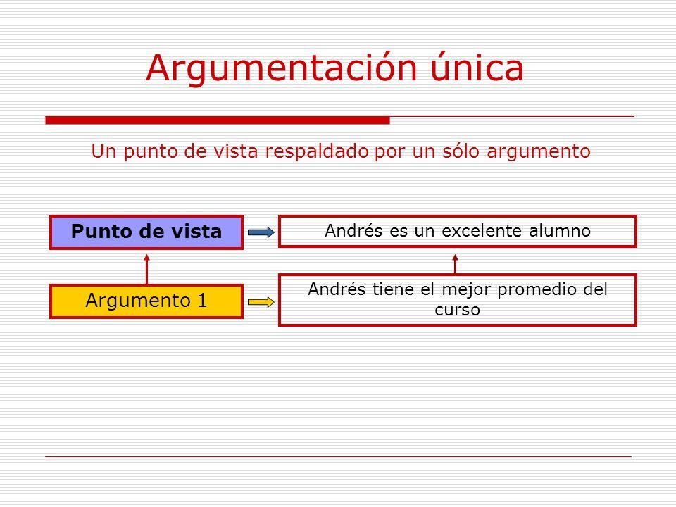 Argumentación única Punto de vista Argumento 1 Un punto de vista respaldado por un sólo argumento Andrés es un excelente alumno Andrés tiene el mejor