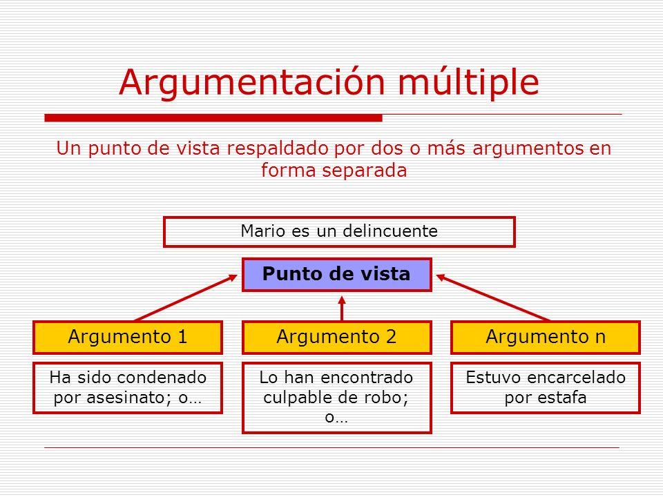 Argumentación múltiple Punto de vista Argumento nArgumento 1Argumento 2 Un punto de vista respaldado por dos o más argumentos en forma separada Mario