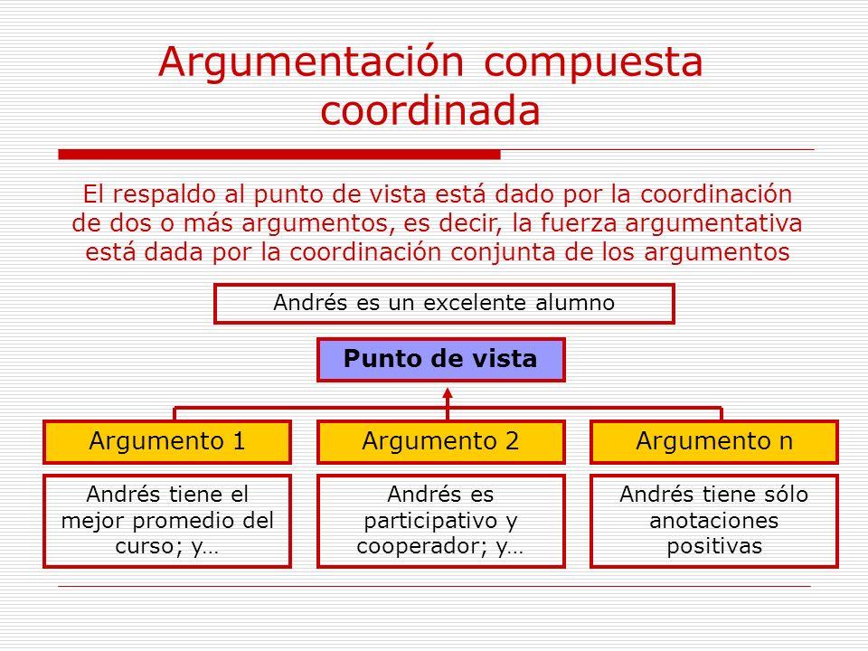 Argumentación compuesta coordinada Punto de vista Argumento nArgumento 1Argumento 2 El respaldo al punto de vista está dado por la coordinación de dos
