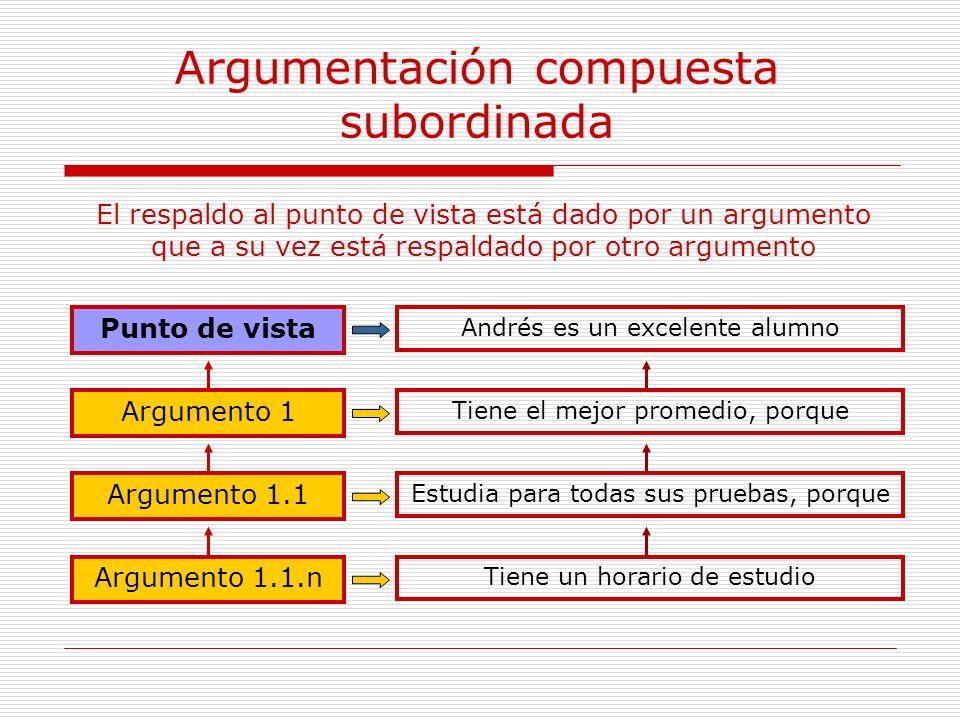 Argumentación compuesta subordinada Punto de vista Argumento 1.1.n Argumento 1 Argumento 1.1 El respaldo al punto de vista está dado por un argumento