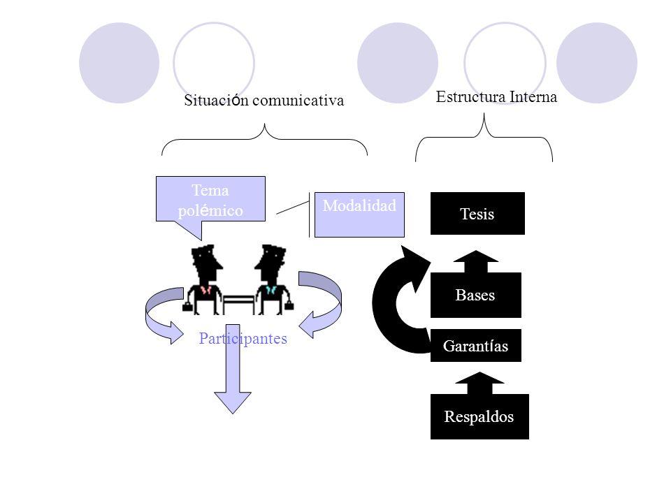 Participantes Tema pol é mico Modalidad Contexto Situaci ó n comunicativa Tesis Bases Garant í as Respaldos Estructura Interna
