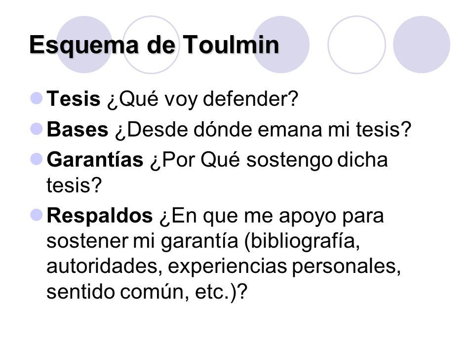 Esquema de Toulmin Tesis ¿Qué voy defender? Bases ¿Desde dónde emana mi tesis? Garantías ¿Por Qué sostengo dicha tesis? Respaldos ¿En que me apoyo par