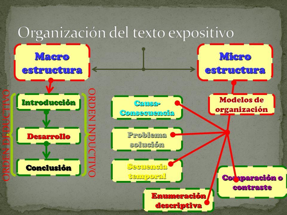 Comparación o contraste Enumeración descriptiva Secuencia temporal Problema solución Causa- Consecuencia Introducción MacroestructuraMicroestructura D
