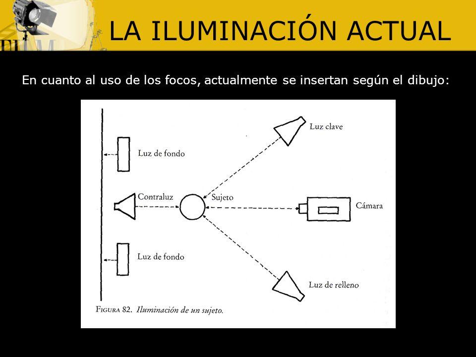 TIPOS DE ILUMINACIÓN Hay muchos tipos de iluminación, según la dirección de la luz: Iluminación frontal Iluminación frontal superior Iluminación frontal inferior Iluminación a contraluz Iluminación de tres cuartos Iluminación de silueta Iluminación lateral Iluminación de siete octavos Iluminación cenital