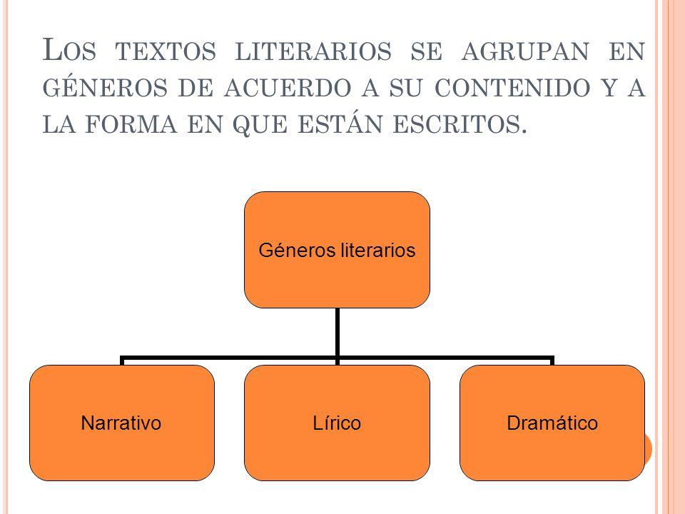L OS TEXTOS LITERARIOS SE AGRUPAN EN GÉNEROS DE ACUERDO A SU CONTENIDO Y A LA FORMA EN QUE ESTÁN ESCRITOS. Géneros literarios NarrativoLíricoDramático