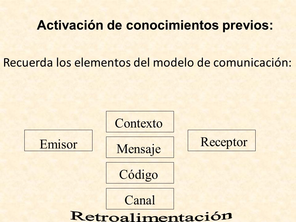 Activación de conocimientos previos: Recuerda los elementos del modelo de comunicación: Emisor Mensaje Receptor Código Canal Contexto