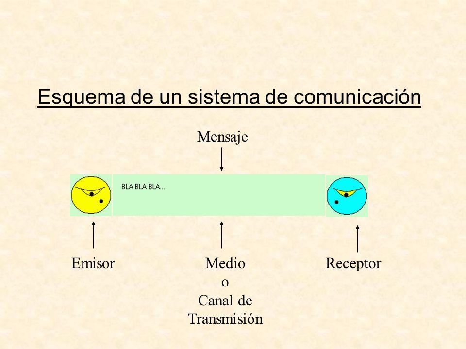 Esquema de un sistema de comunicación EmisorMedio o Canal de Transmisión Receptor Mensaje