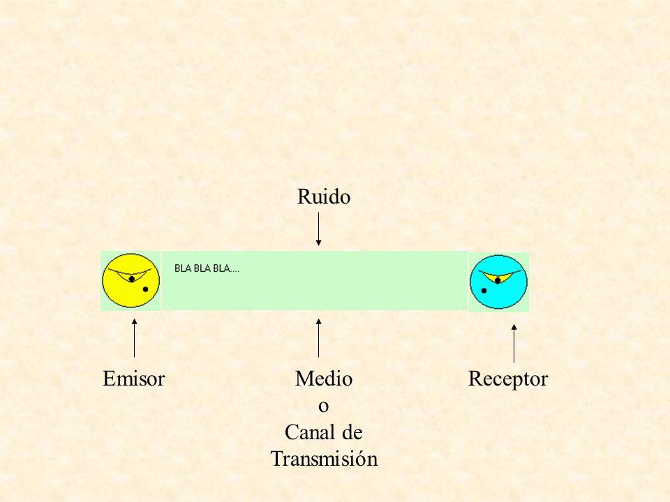 EmisorMedio o Canal de Transmisión Receptor Ruido Mensaje