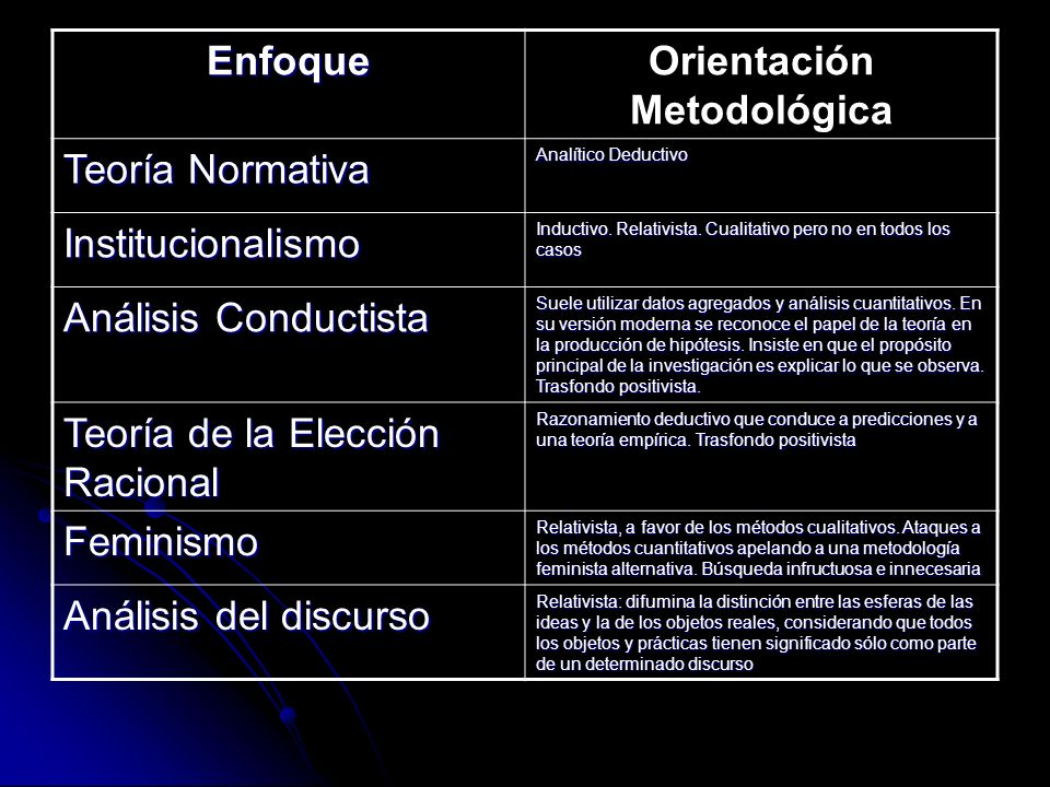EnfoqueOrientación Metodológica Teoría Normativa Analítico Deductivo Institucionalismo Inductivo. Relativista. Cualitativo pero no en todos los casos