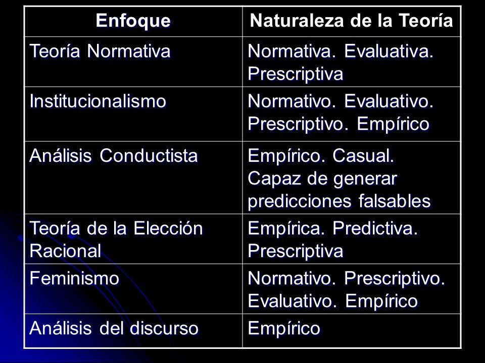 EnfoqueNaturaleza de la Teoría Teoría Normativa Normativa. Evaluativa. Prescriptiva Institucionalismo Normativo. Evaluativo. Prescriptivo. Empírico An