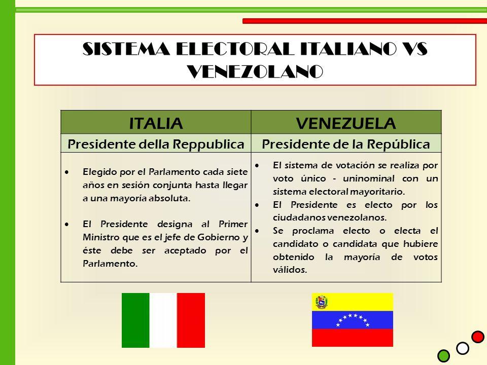 SISTEMA ELECTORAL ITALIANO VS VENEZOLANO ITALIAVENEZUELA Presidente della ReppublicaPresidente de la República Elegido por el Parlamento cada siete añ