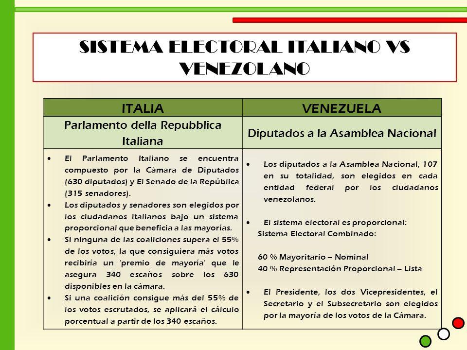 SISTEMA ELECTORAL ITALIANO VS VENEZOLANO ITALIAVENEZUELA Parlamento della Repubblica Italiana Diputados a la Asamblea Nacional El Parlamento Italiano