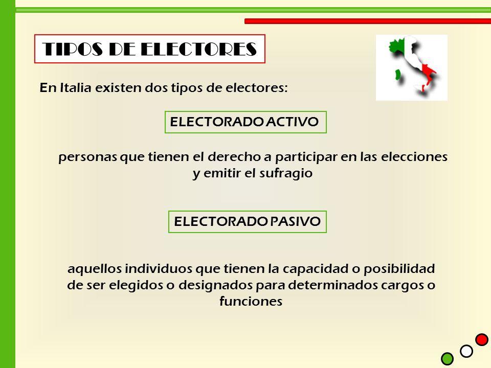 aquellos individuos que tienen la capacidad o posibilidad de ser elegidos o designados para determinados cargos o funciones TIPOS DE ELECTORES En Ital