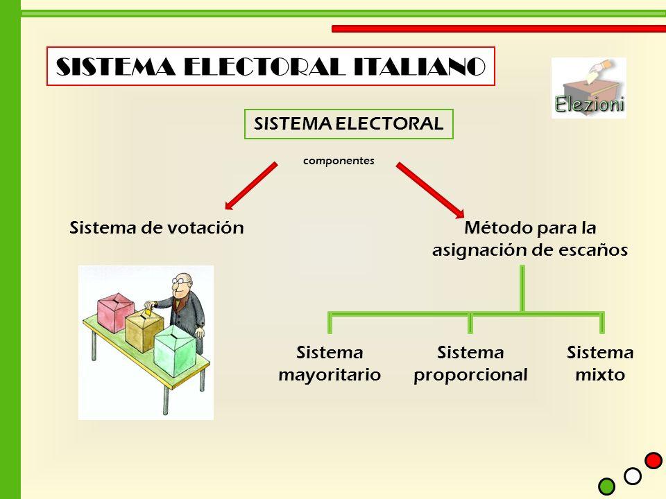 SISTEMA ELECTORAL ITALIANO SISTEMA ELECTORAL componentes Sistema de votaciónMétodo para la asignación de escaños Sistema mayoritario Sistema proporcio