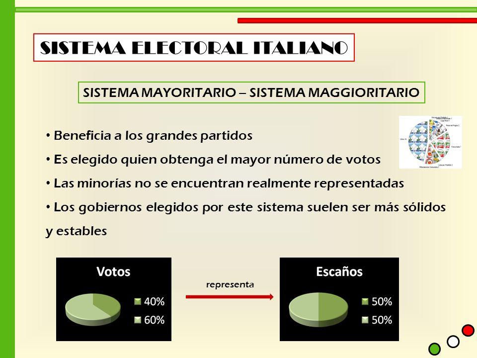 SISTEMA ELECTORAL ITALIANO SISTEMA MAYORITARIO – SISTEMA MAGGIORITARIO Beneficia a los grandes partidos Es elegido quien obtenga el mayor número de vo