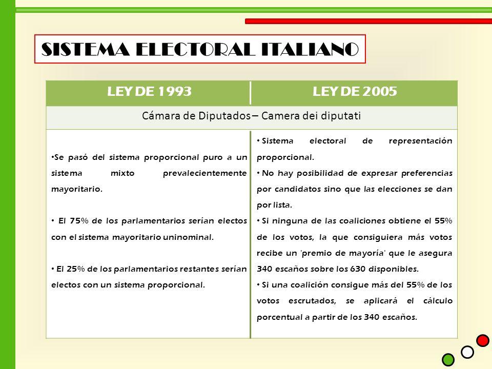 SISTEMA ELECTORAL ITALIANO LEY DE 1993LEY DE 2005 Cámara de Diputados – Camera dei diputati Se pasó del sistema proporcional puro a un sistema mixto p