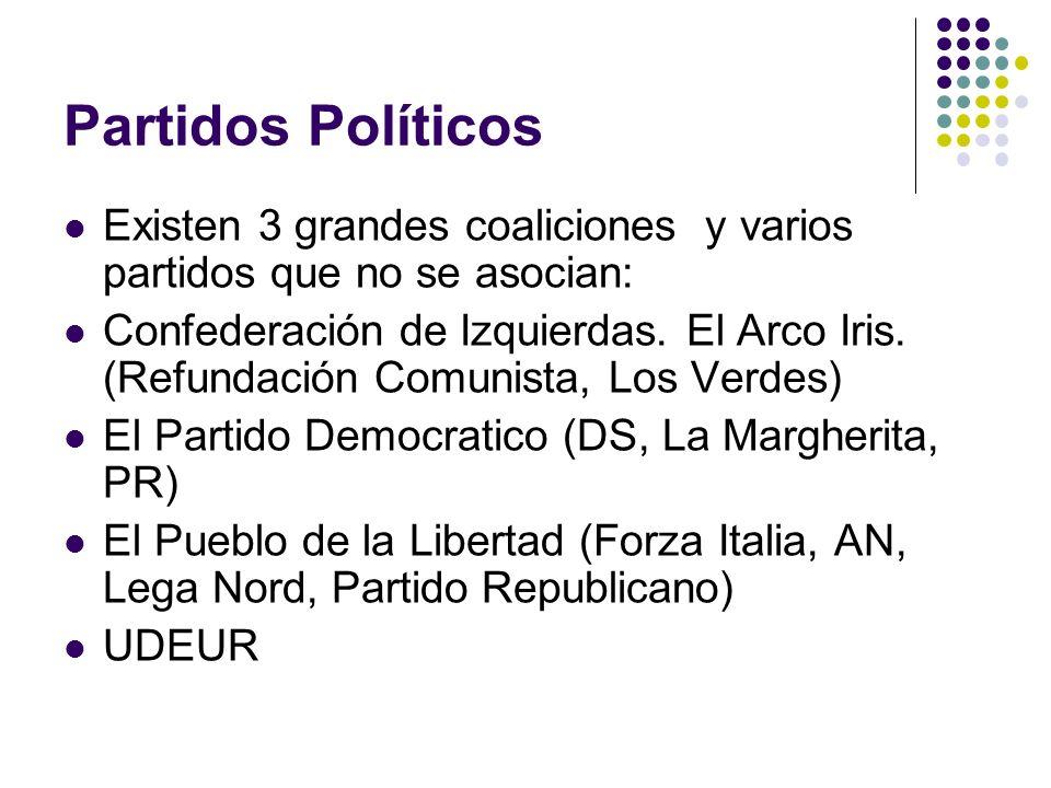 Partidos Políticos Existen 3 grandes coaliciones y varios partidos que no se asocian: Confederación de Izquierdas.