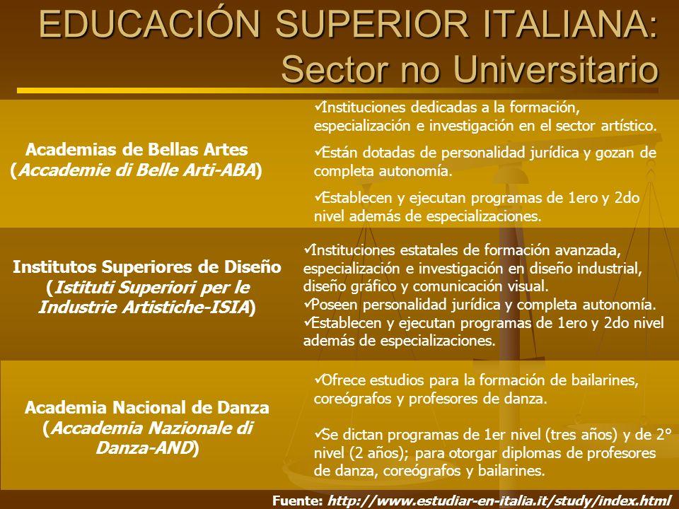 Academias de Bellas Artes (Accademie di Belle Arti-ABA) Institutos Superiores de Diseño (Istituti Superiori per le Industrie Artistiche-ISIA) Academia