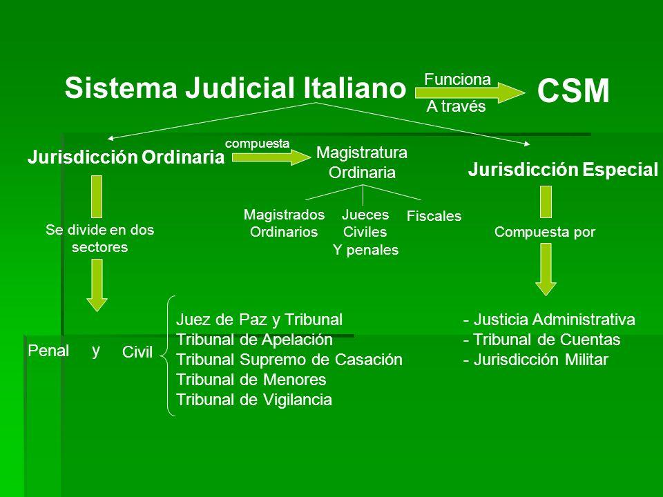 Sistema Judicial Italiano Funciona A través CSM Jurisdicción Ordinaria compuesta Magistratura Ordinaria Magistrados Ordinarios Jueces Civiles Y penale