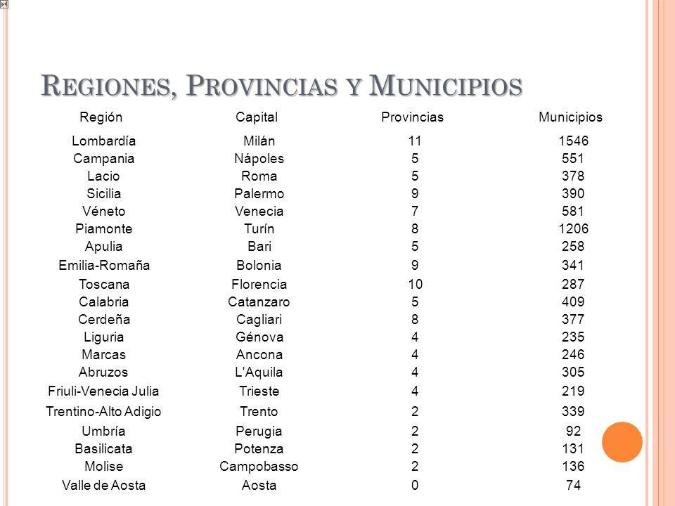 R EGIONES, P ROVINCIAS Y M UNICIPIOS Región Capital Provincias Municipios LombardíaMilán111546 CampaniaNápoles5551 LacioRoma5378 SiciliaPalermo9390 Vé