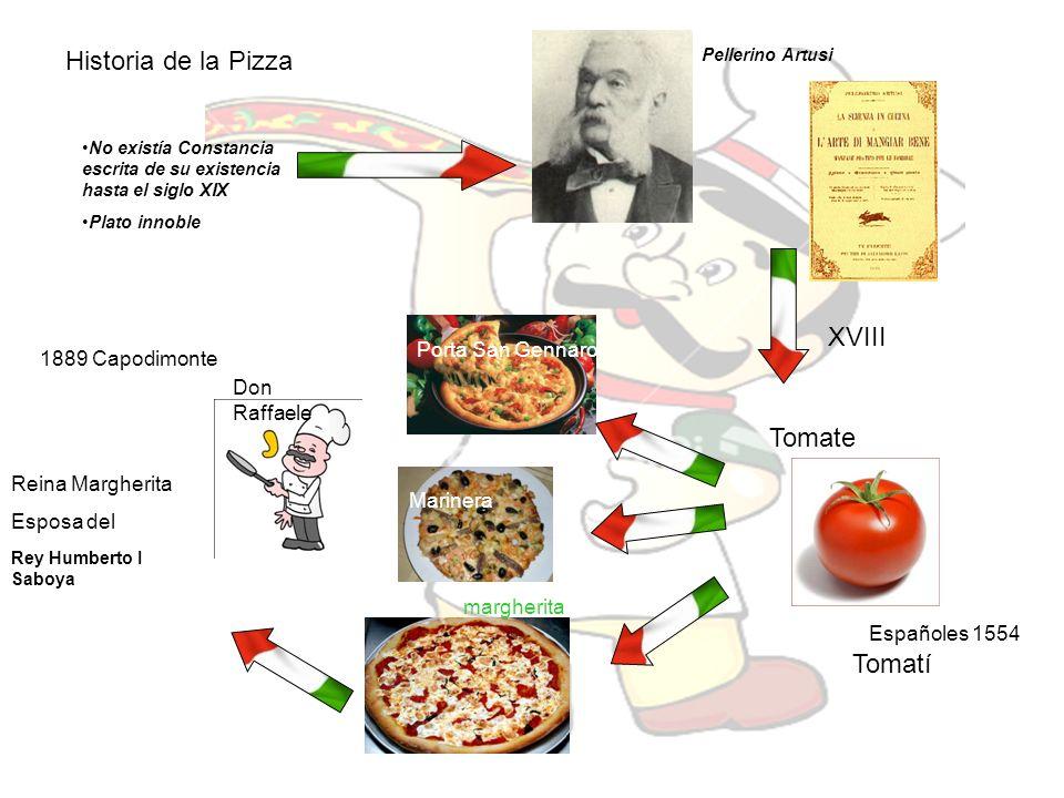 Historia de la Pizza No existía Constancia escrita de su existencia hasta el siglo XIX Plato innoble Pellerino Artusi XVIII Tomate Porta San Gennaro M