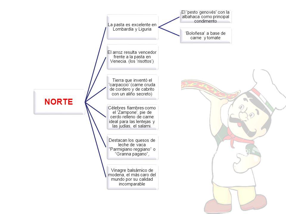NORTE La pasta es excelente en Lombardía y Liguria El 'pesto genovés' con la albahaca como principal condimento Boloñesa' a base de carne y tomate El