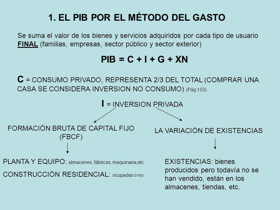 1. EL PIB POR EL MÉTODO DEL GASTO Se suma el valor de los bienes y servicios adquiridos por cada tipo de usuario FINAL (familias, empresas, sector púb