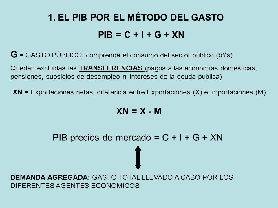 1. EL PIB POR EL MÉTODO DEL GASTO PIB = C + I + G + XN G = GASTO PÚBLICO, comprende el consumo del sector público (bYs) Quedan excluidas las TRANSFERE