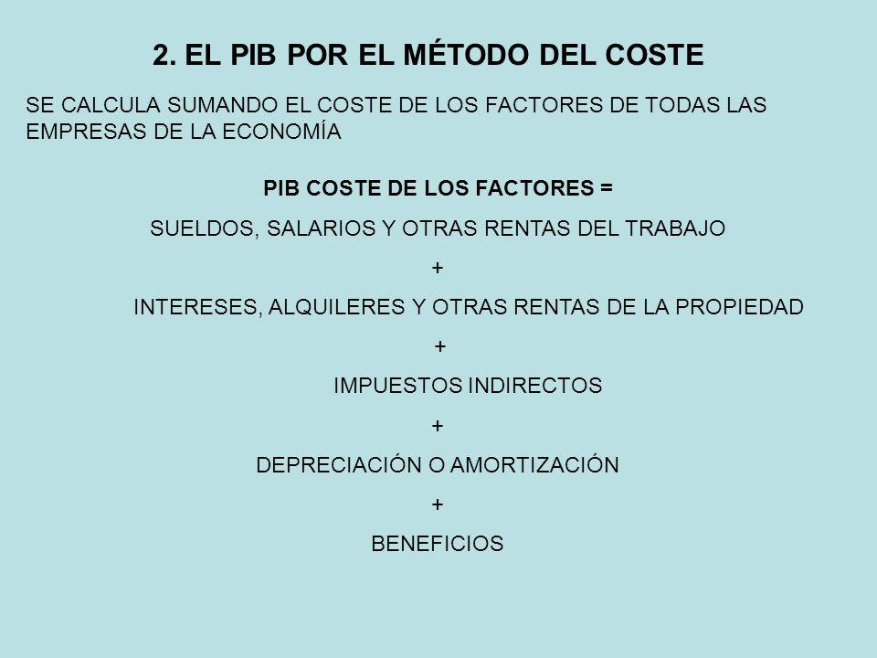 2. EL PIB POR EL MÉTODO DEL COSTE SE CALCULA SUMANDO EL COSTE DE LOS FACTORES DE TODAS LAS EMPRESAS DE LA ECONOMÍA PIB COSTE DE LOS FACTORES = SUELDOS