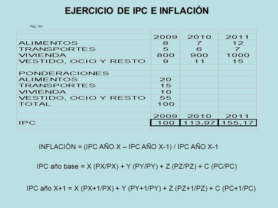 EJERCICIO DE IPC E INFLACIÓN Pág. 164 INFLACIÓN = (IPC AÑO X – IPC AÑO X-1) / IPC AÑO X-1 IPC año base = X (PX/PX) + Y (PY/PY) + Z (PZ/PZ) + C (PC/PC)