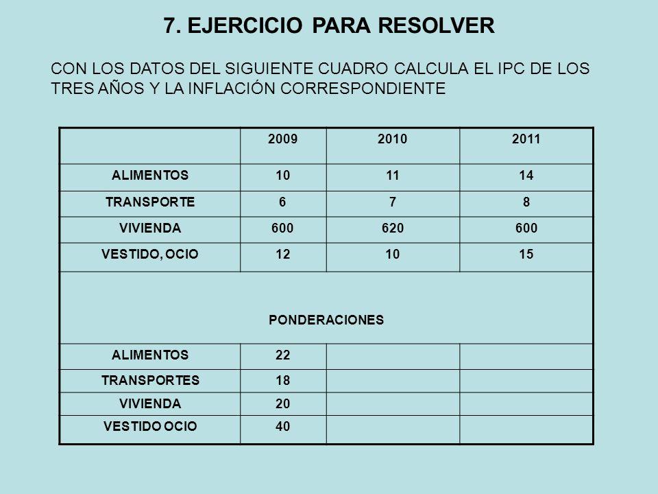 7. EJERCICIO PARA RESOLVER 200920102011 ALIMENTOS101114 TRANSPORTE678 VIVIENDA600620600 VESTIDO, OCIO121015 PONDERACIONES ALIMENTOS22 TRANSPORTES18 VI