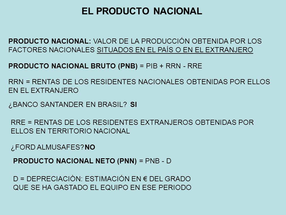 EL PRODUCTO NACIONAL PRODUCTO NACIONAL: VALOR DE LA PRODUCCIÓN OBTENIDA POR LOS FACTORES NACIONALES SITUADOS EN EL PAÍS O EN EL EXTRANJERO PRODUCTO NA