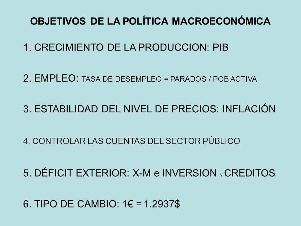 OBJETIVOS DE LA POLÍTICA MACROECONÓMICA 1. CRECIMIENTO DE LA PRODUCCION: PIB 2. EMPLEO: TASA DE DESEMPLEO = PARADOS / POB ACTIVA 3. ESTABILIDAD DEL NI